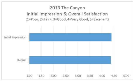 2013 The Canyon Initial Impression and Overall Satisfaction