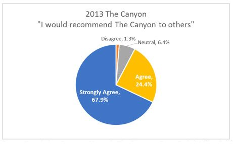 2013 The Canyon and recommendations