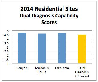 2014 Residential Sites Dual Diagnosis Capability Scores