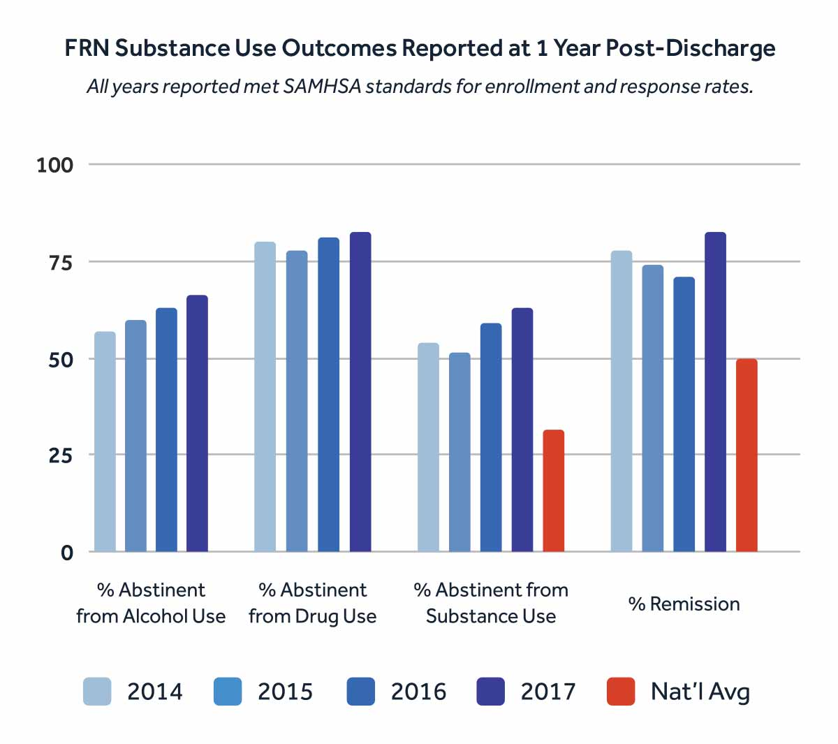 FRN Substance Use Outcomes Reported at 1 Year Post-Discharge