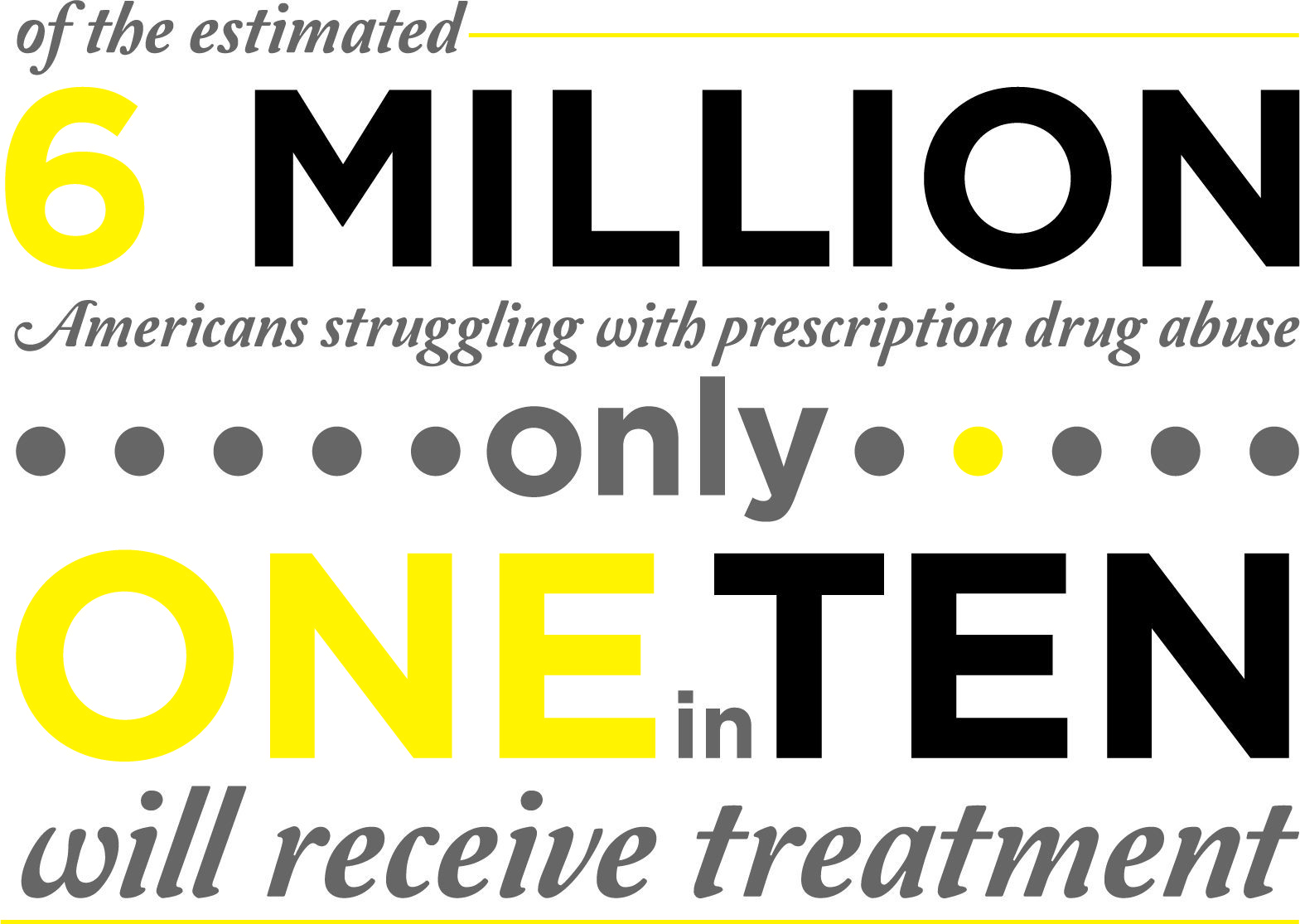 6 Million Americans Struggling with Prescription Drug Abuse and Addiction. Only 1 in 10 will get treatment.