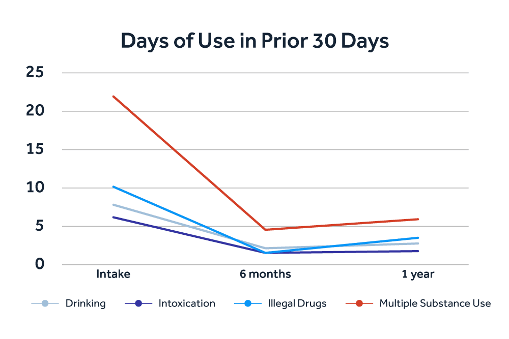 Days of Use in Prior 30 Days