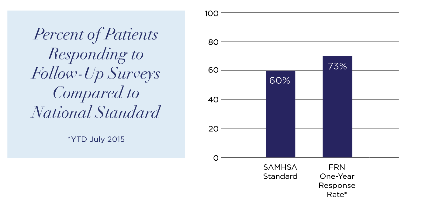 Percent of Patients Responding to Follow-Up Surveys Compared to National Standard