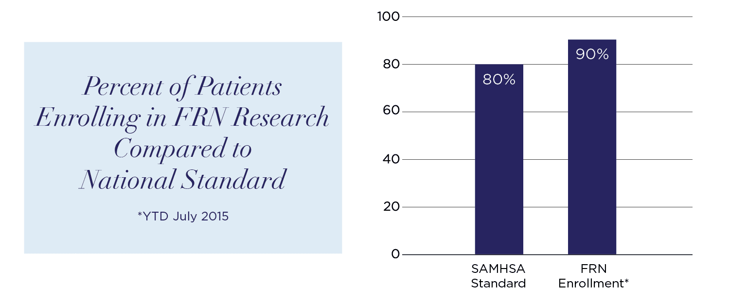 Percent of Patients Enrolling in FRN Research Compared to National Standard