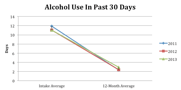 Alcohol Use Past 30 Days