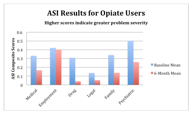 ASI Results for Opiate Users