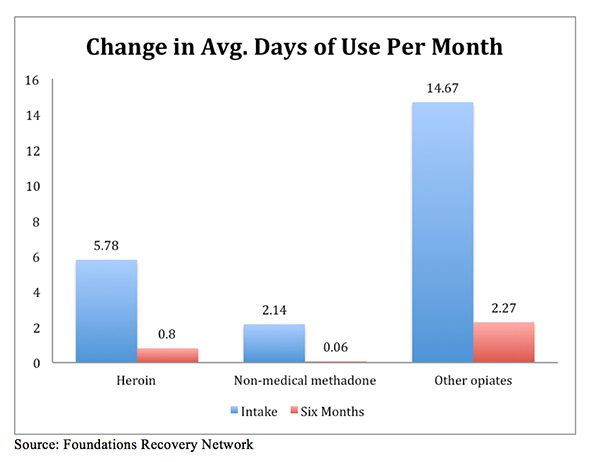 Change in Average Days of Use Per Month