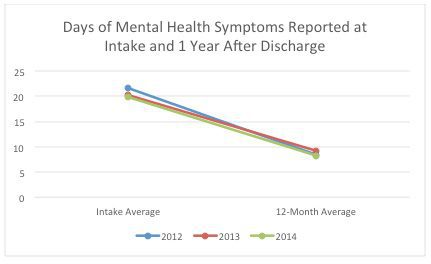 Days of Mental Health Symptoms Reported at Intake and 1 Year After Discharge