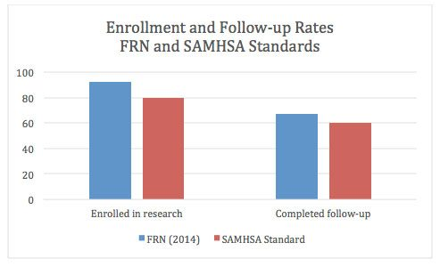 Enrollment and follow-up