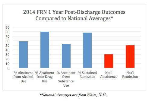 2014 FRN 1 Year Post-Discharge Outcomes