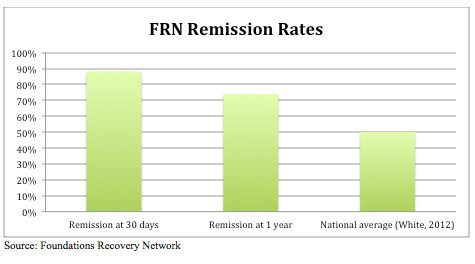 FRN Remission Rates