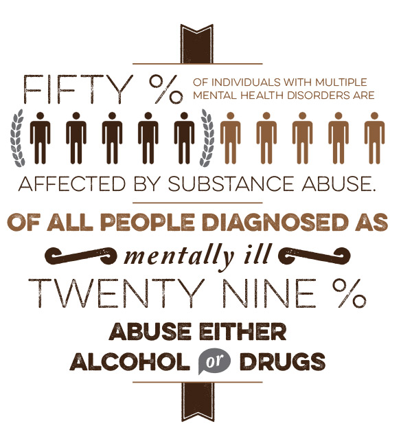 Roughly 50 percent of individuals with several mental health disorders are affected by substance abuse, and of all people diagnosed as mentally ill, 29 percent abuse either alcohol or drugs.