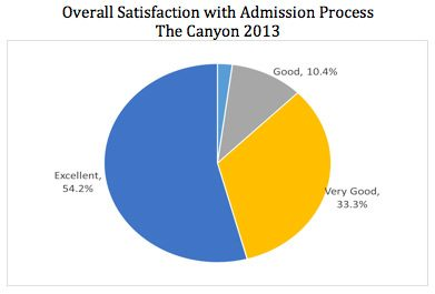 Overall satisfaction with The Canyon's admission process