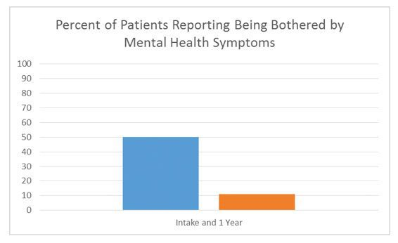 Percent of patients reporting being bothered by mental health symptoms
