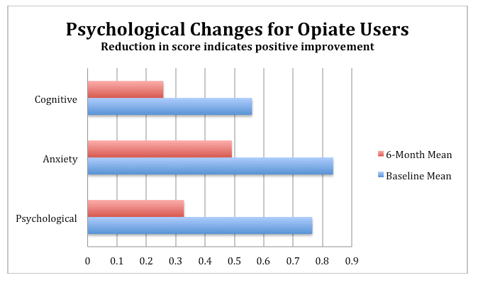 Psychological Changes for Opiate Users