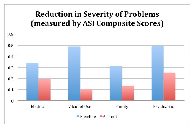 Reduction in Severity of Problems