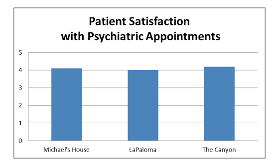 FRN Patient Satisfaction with Psychiatric Appointments
