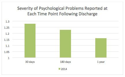 Severity of Psychological Problems Reported at Each Time Point Following Discharge