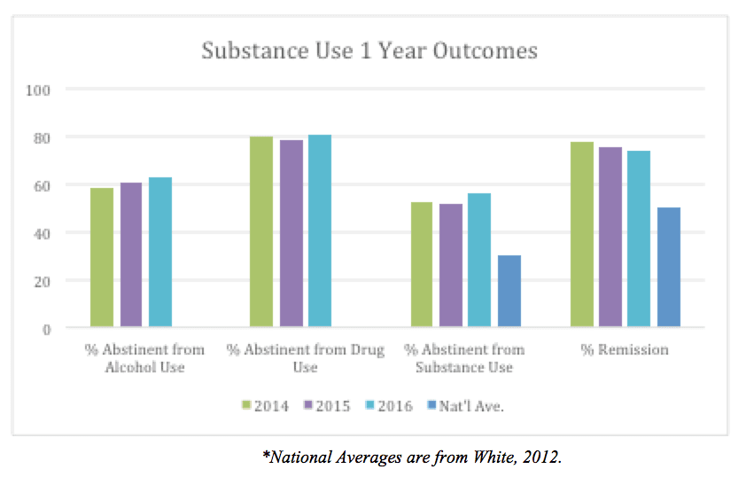 Substance Use 1 Year Outcomes