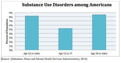 Substance Use Disorders among Americans