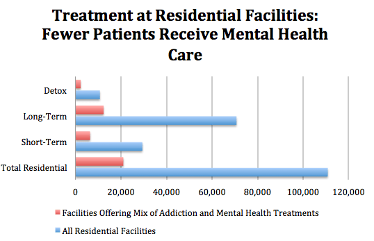 Treatment at Residential Facilities: Fewer Patients Receive Mental Health Care